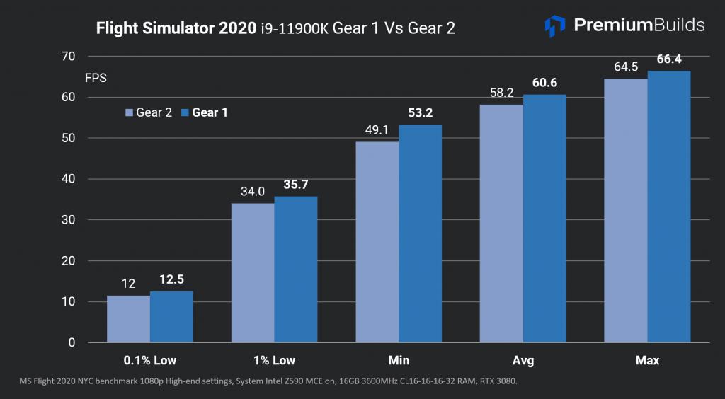 Intel Core i9-11900K RAM Speed Analysis FS2020 G1vG2