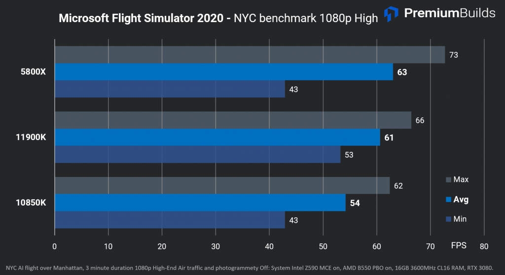 Intel Core i9-11900K Review Flight Sim 2020 FPS
