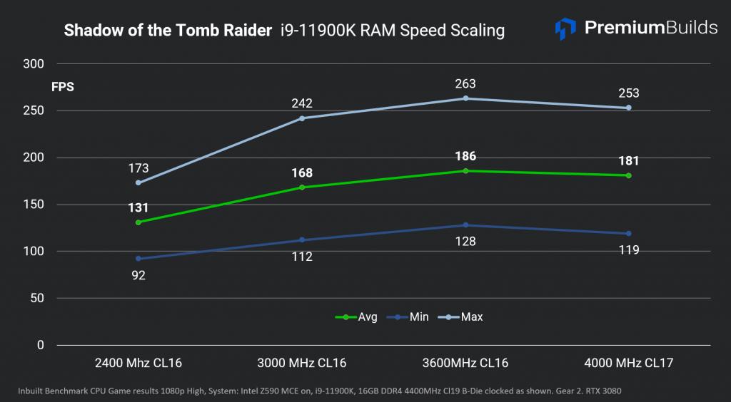 Intel Core i9-11900K Review RAM Scaling