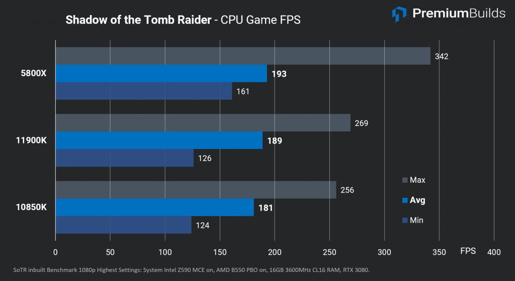 Intel Core i9-11900K Review SoTR FPS
