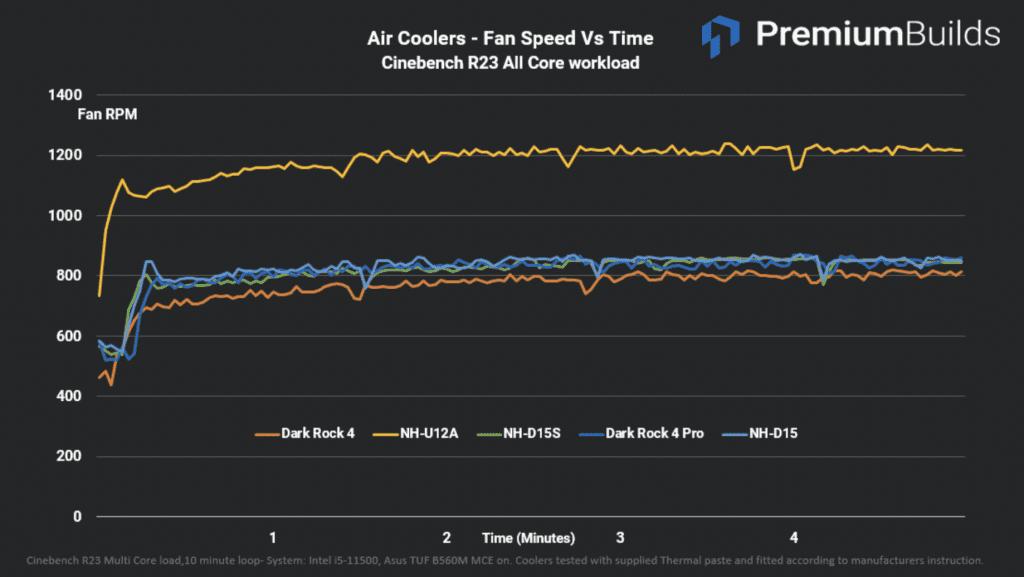 Air CPU Cooler Test Cinebench R23