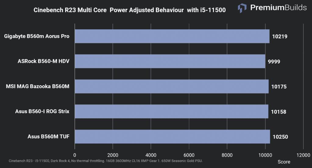 B560 Motherboard Comparison Cinebench R23 Multi Core Power Adjusted Behaviours