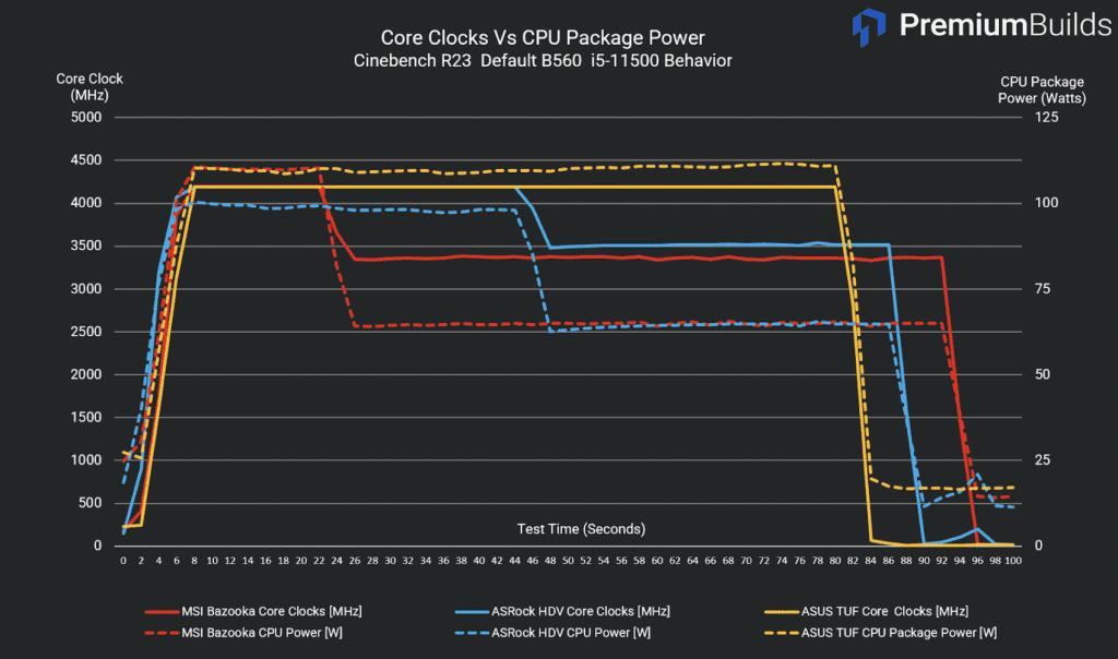 B560 Motherboard Comparison Core Clocks vs CPU Package Power i5 11500