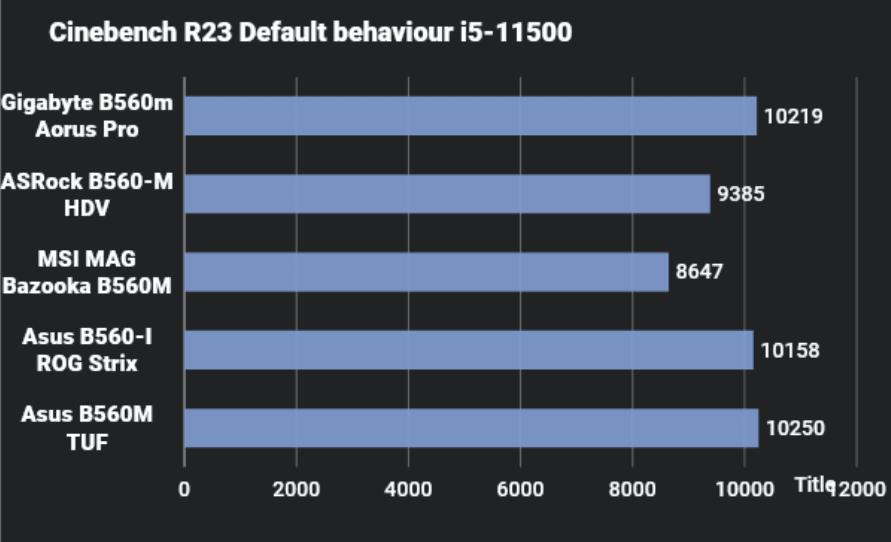 B560 motherboard comparison Cinebench R23