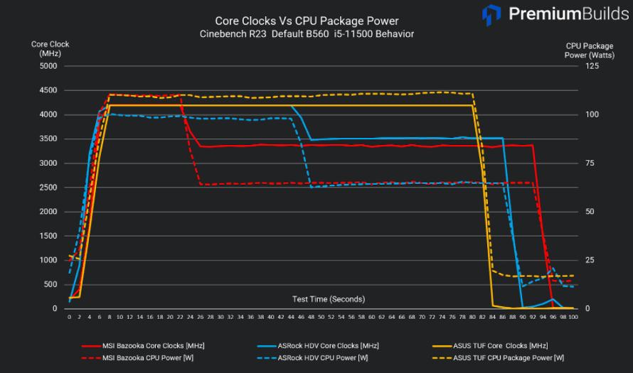 B560 motherboard comparison Core clocks vs CPU Package Power