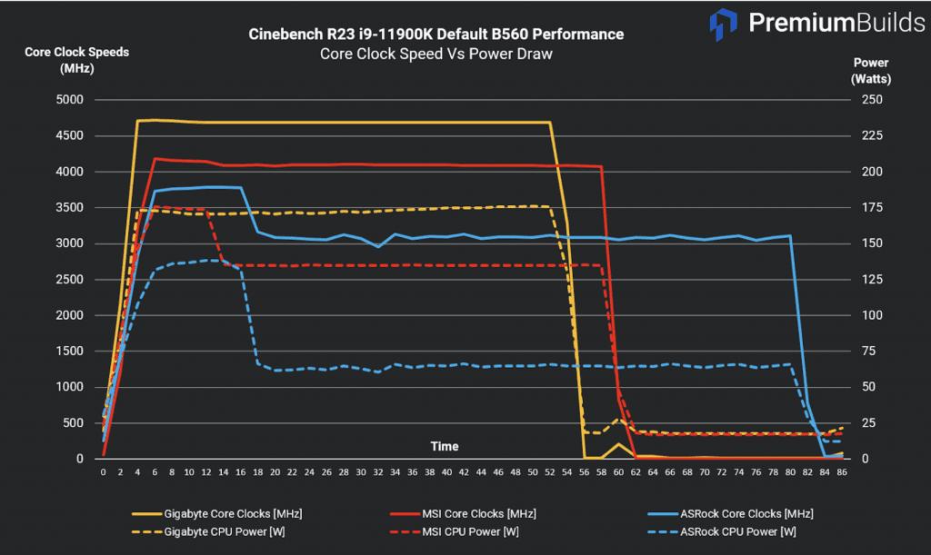 Cinebench R23 i9-11900K Default B560 Motherboard Performance