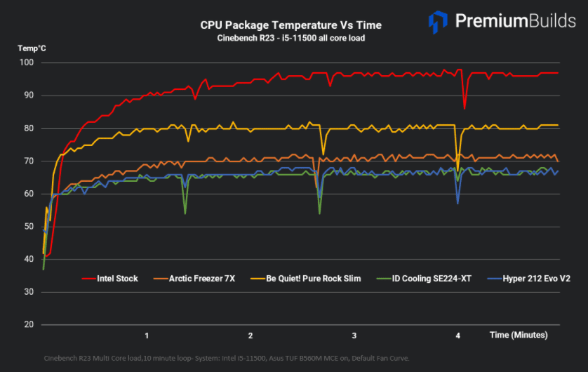 Entry Level Cooler Benchmarks CPU Temperature Cinebench R23