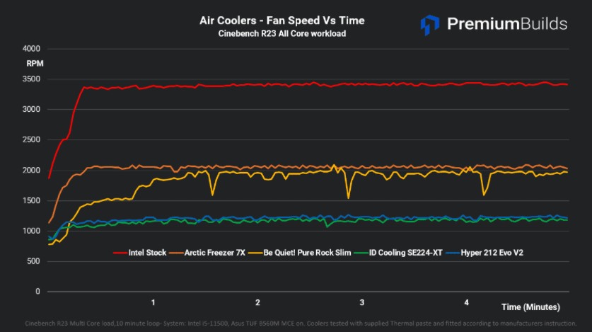 Entry Level Cooler Benchmarks Fan Speed vs Time Cinebench R23