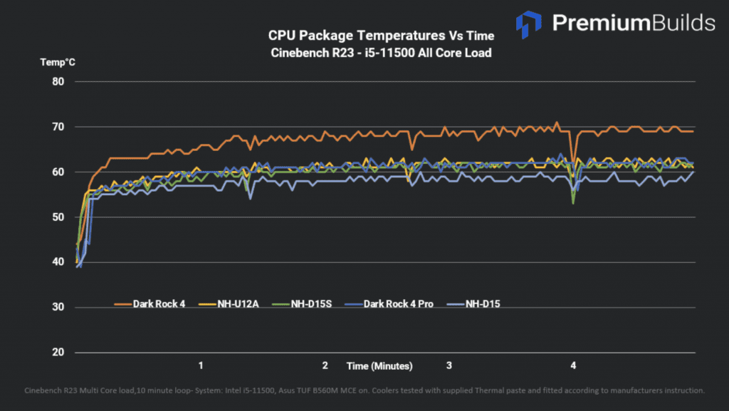 Tower Cooler Test CPU Package Temperatures vs Time